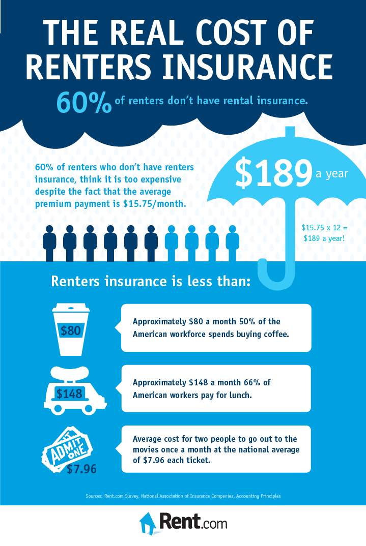 Renters Insurance Quotes Fascinating Renter's Insurance On Nevada County And Placer County Rentals